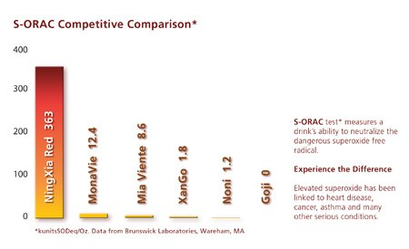 ninxgia-red-wolfberries-antioxidant-comparison-chart