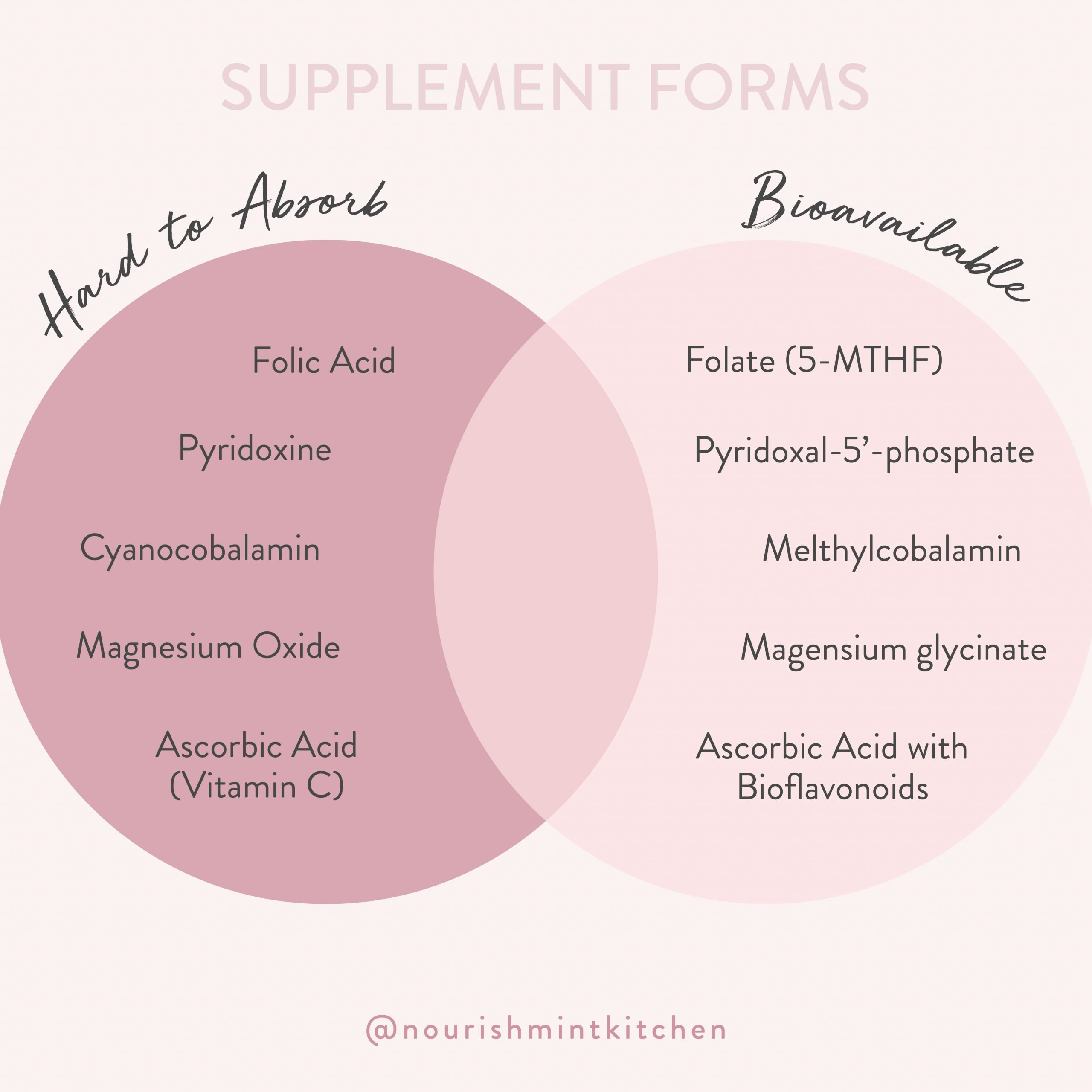 Graphic with text: supplement forms. Hard to absorb: folic acid, pyridoxine, cyanocobalamin, magnesium oxide, ascorbic acid. Bioavailable: folate (5-MTHF), pyridocal-5'-phosphate, methylcobalamin, magnesium glycinate, ascorbic acid with bioflavenoids